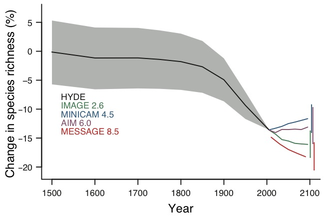 Projected net change in local species richness worldwide from 1500 to 2095